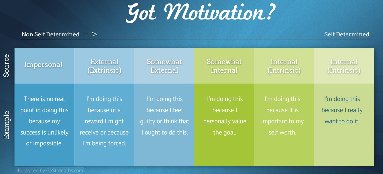 Drive – Motivating Your Students | Science Teaching