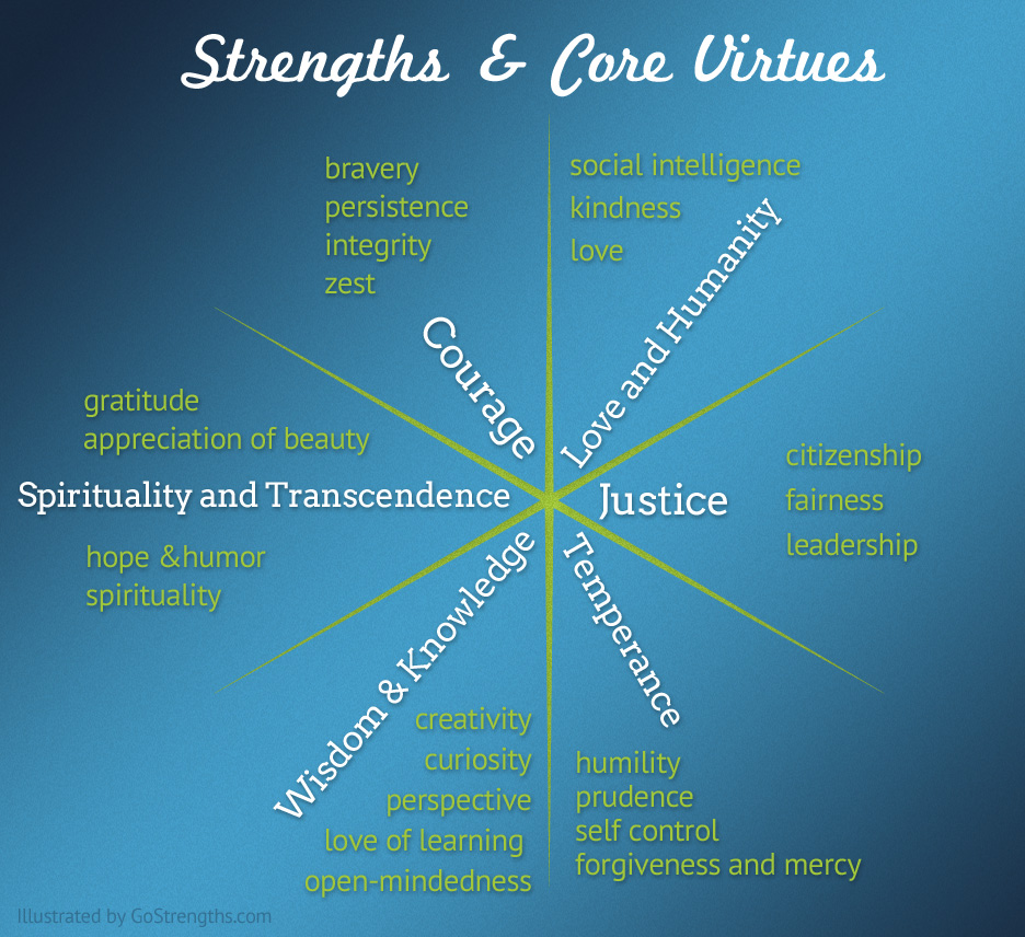 Strengths & Core Virtues